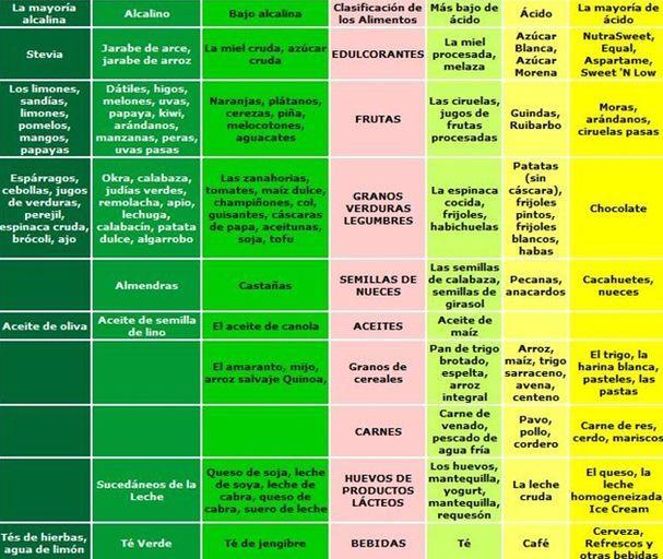 Verduras para dieta alcalina
