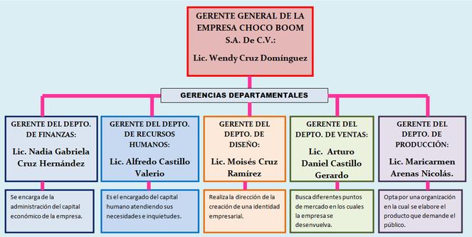 Unidad Ii Organización Empresarial Estructura Organizacional