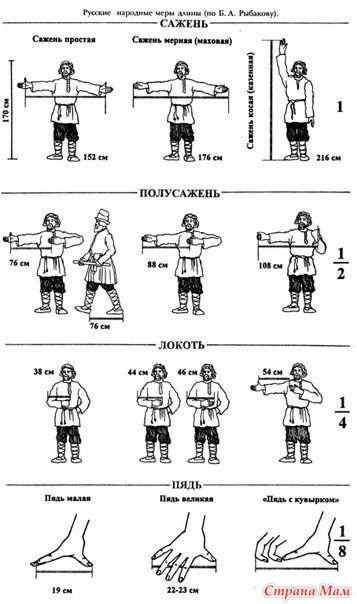 Многие единицы русской системы мер были отменены в СССР в 1924 году...  1 ансырь — большая унция — 409,4 грамма, или фунт  1 гривна — около 400 граммов  1 аршин — 16 вершков — 71,12 см