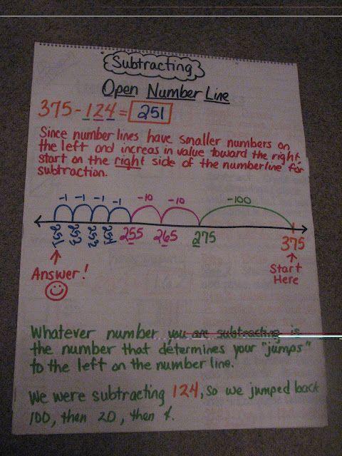 3rd Grade Grapevine Teaching Math Second Grade Math Math Strategies