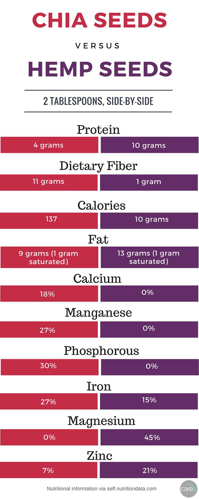 Chia Seeds Vs Hemp Seeds Which Are Healthier Care2 Healthy Living Care2 Hemp Seed Recipes Hemp Seeds Hemp Seed Benefits