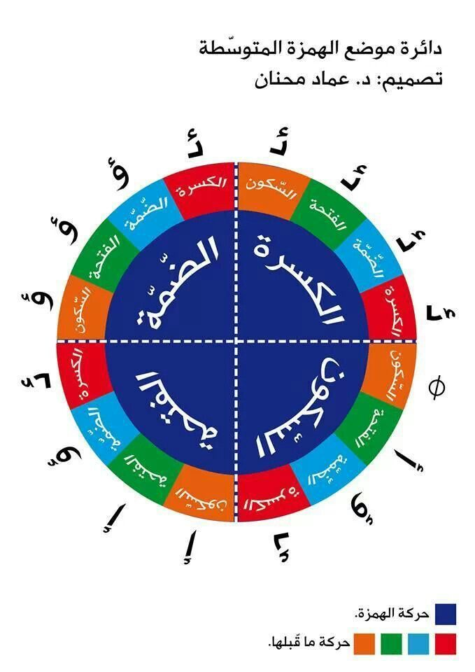 الهمزة المتوسطه Learn Arabic Alphabet Learn Arabic Online Learning Arabic