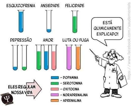 arquétipos de dopamina - Pesquisa Google