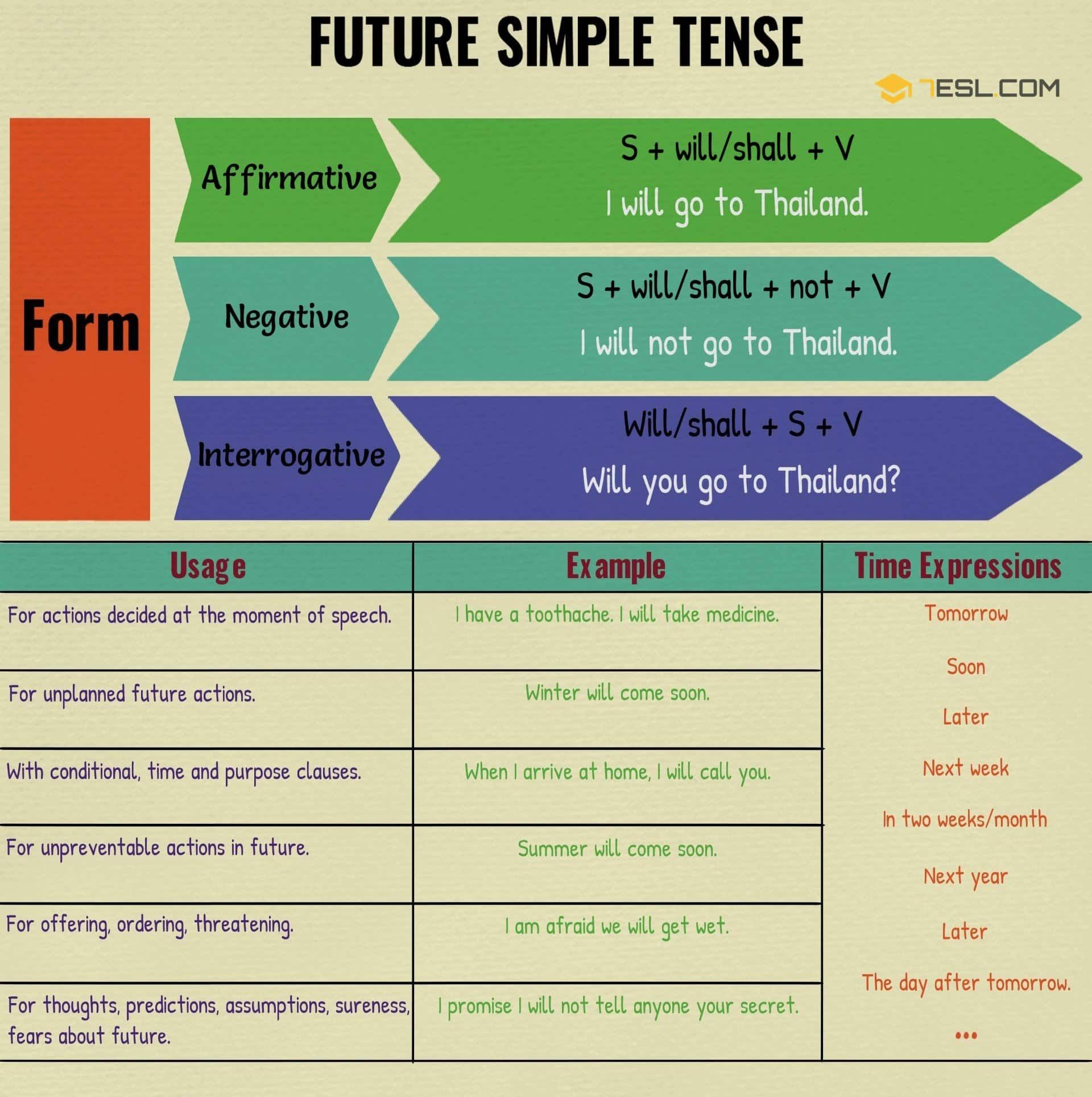 Simple Future Tense Useful Rules And Examples