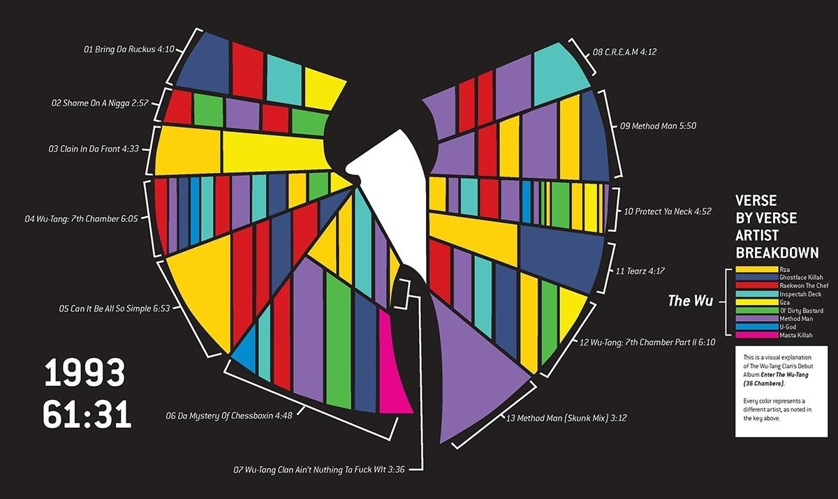 Graphical breakdown of who does what on enter the wu tang 36 song by song breakdown of verses on the debut album enter the wu tang 36 chambers by wu tang clan pooptronica
