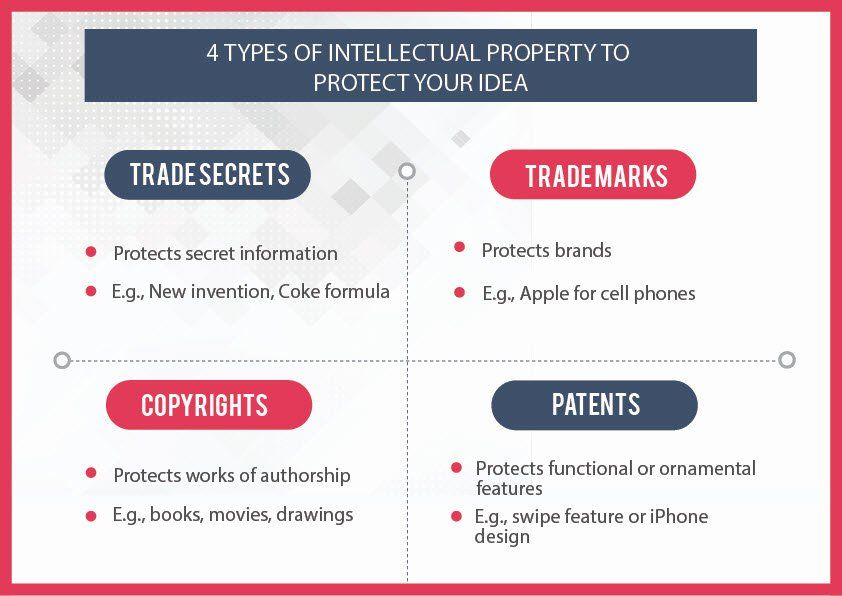 Overview Intellectual Property