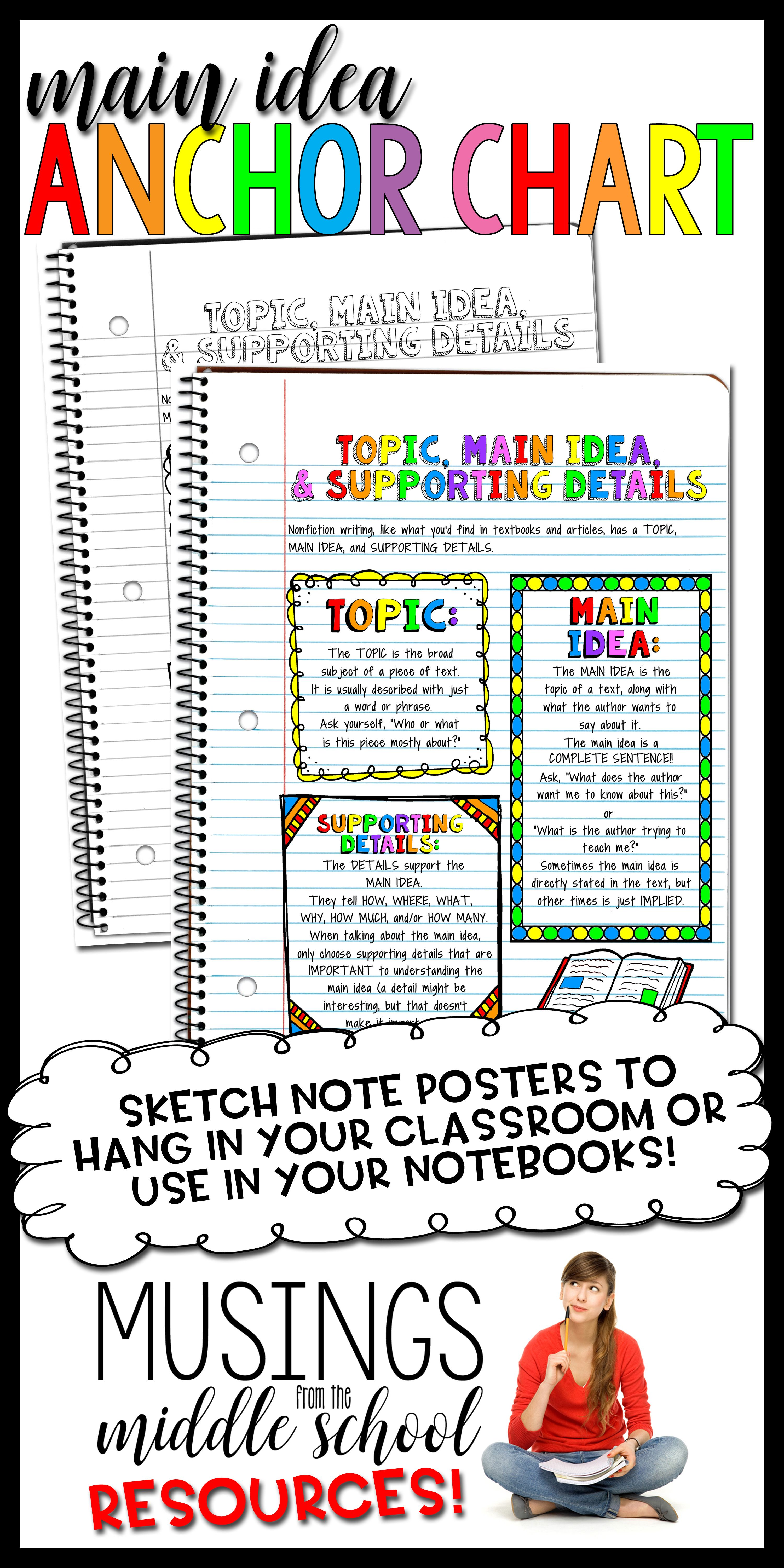 Topic Main Idea Amp Supporting Details Anchor Chart