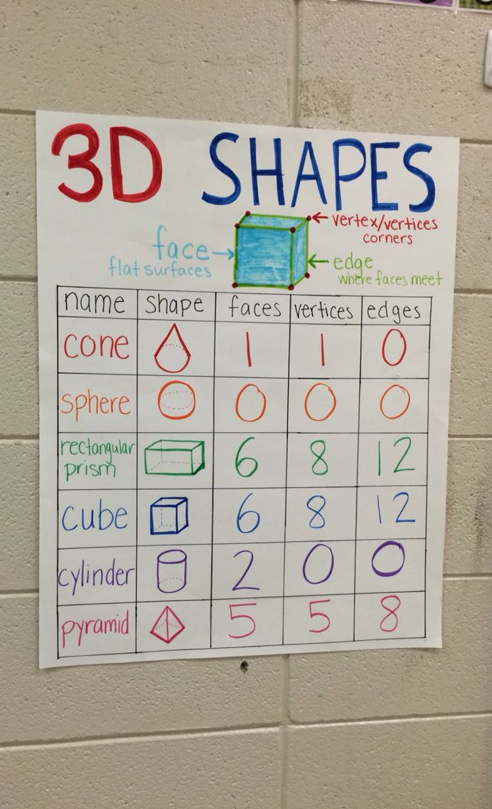 2nd Grade Geometry 3d Shapes Anchor Chart Geometry 2nd Mastering