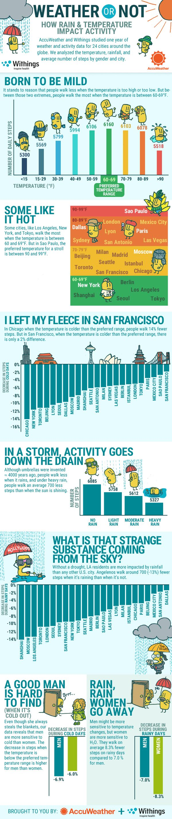 How Rain and Temperature Impact Activity #infographic