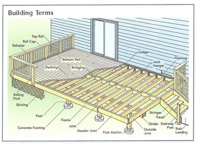 Marvelous deck drawings 10 basic deck building plans for Porch construction drawings