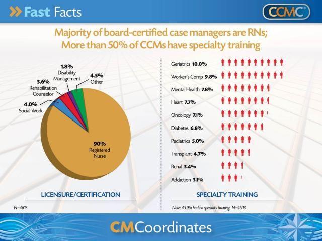 cmcoordinates archive   ccmc   being a nurse   pinterest   case ...