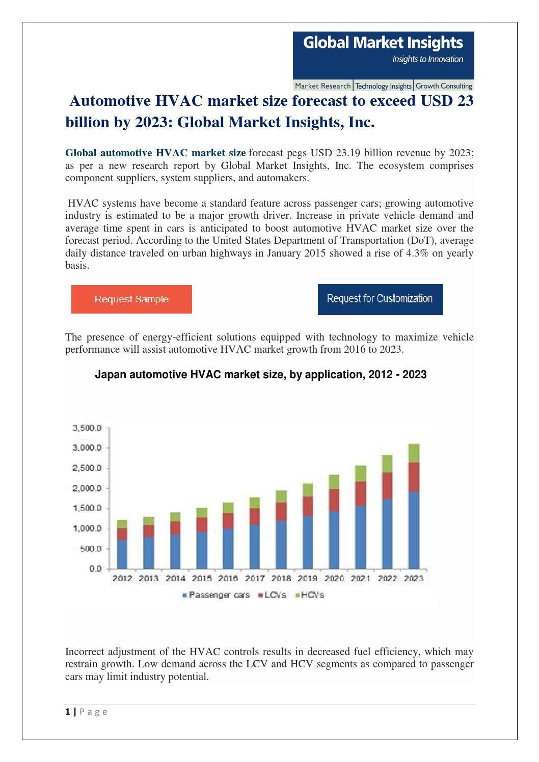 Global Automotive Hvac Market Size Forecast To Exceed Usd 23