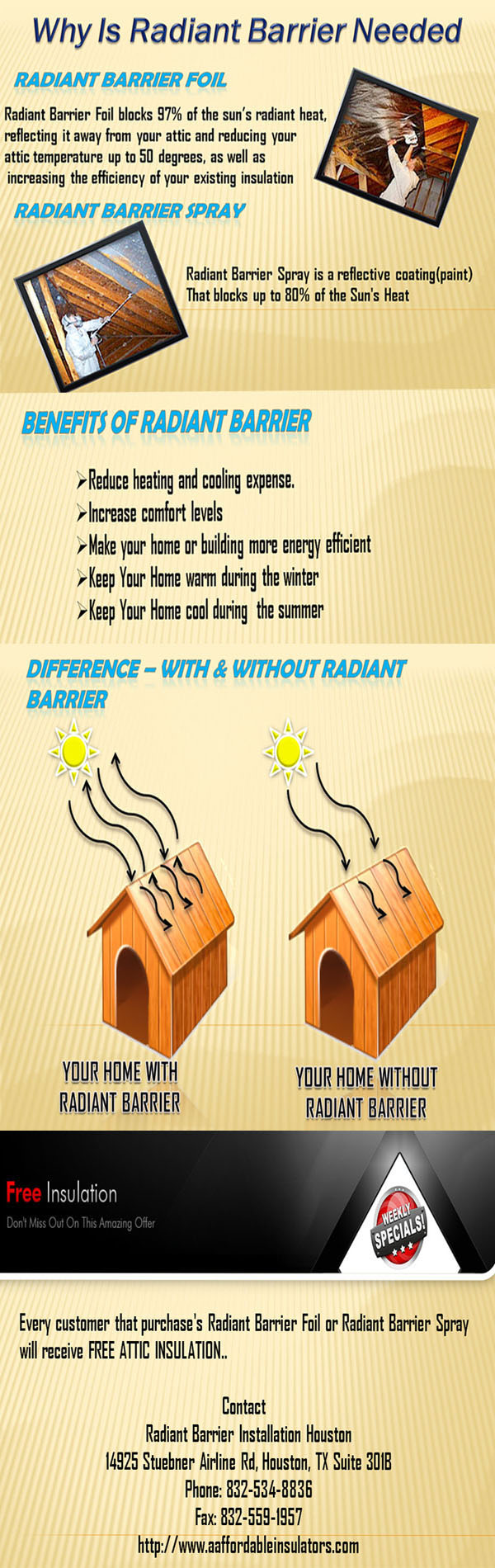 Information About Radiant Barrier Foil And Radiant Barrier Spray Radiant Barrier Foil Reduces 97 Of The Sun S Radiant Barrier Radiant Heat Energy Efficiency