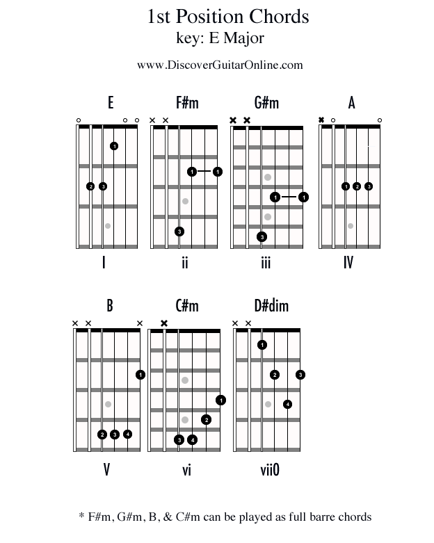 Chords In 1st Position Key Of E Discover Guitar Online Learn To