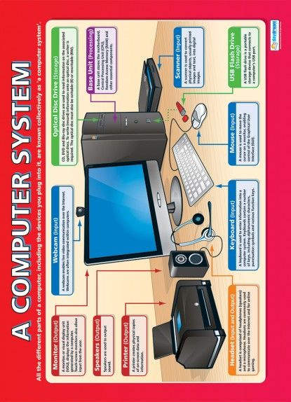 A Computer System | Computing Educational School Posters | TECHY ...