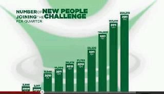 Success leaves clues!!! Whether you want to get healthier, lose weight or help others get healthier, lose weight and create the life of your dreams and help others do the same by promoting the Challenge...ViSalus is your only true option! message me if you are interested.
