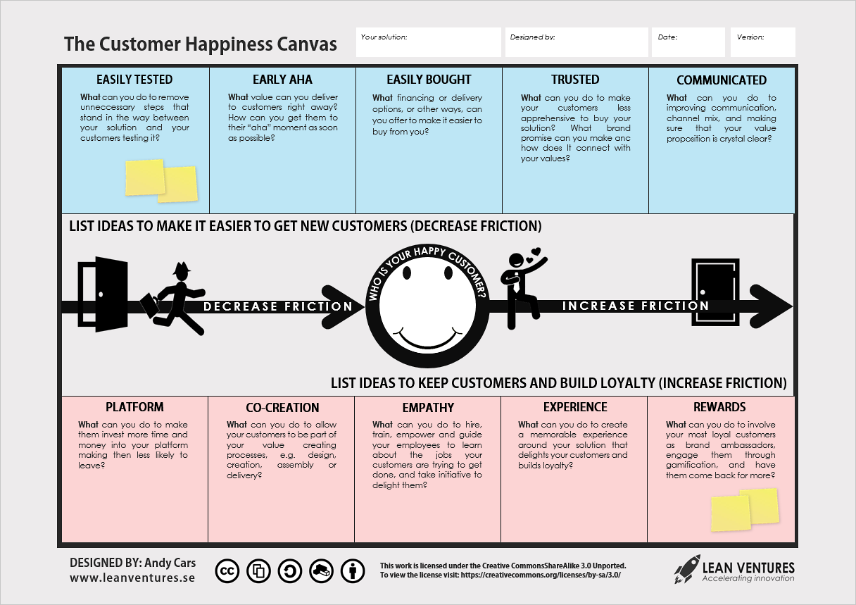 The Customer Happiness Canvas Is A Tool For Teams To Visualize Strategies For Getting And Keepin Business Model Canvas Happy Customers Value Proposition Canvas