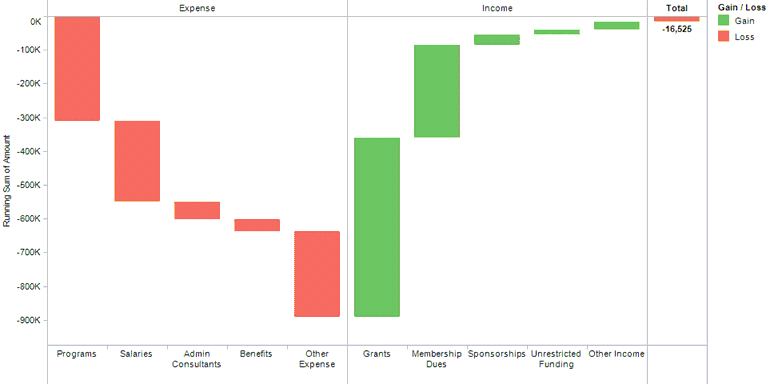 Introducing The Waterfall Chart   Data Design