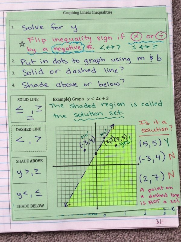 Graphing Linear Inequalities In 2 Variables Interactive Notebook