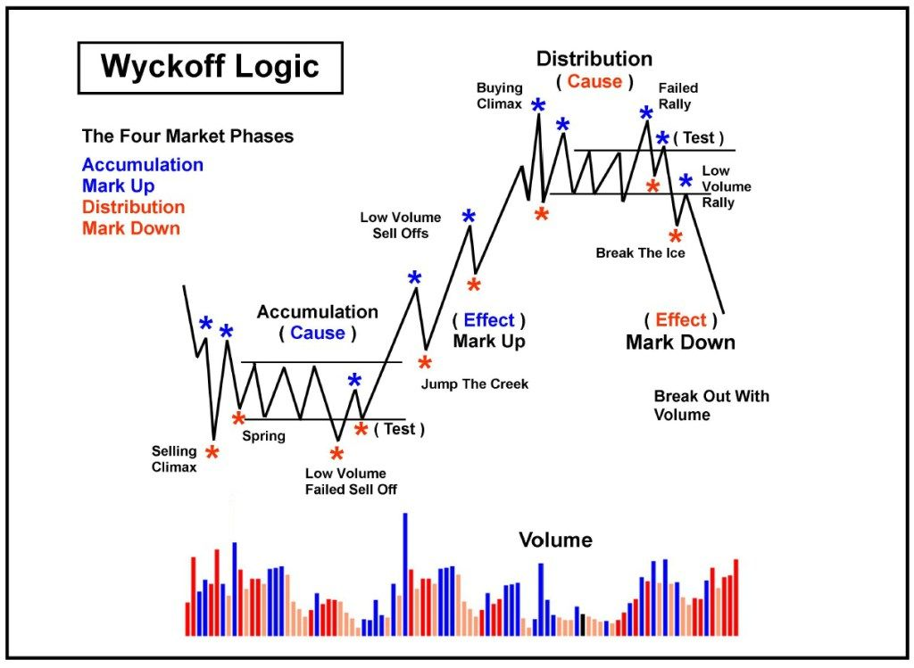 Richard Wyckoff A Genius Trader Analise Grafica