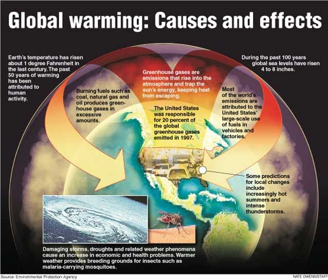 This diagram explains the causes and effects of global warming on this diagram explains the causes and effects of global warming on the earth ccuart Images