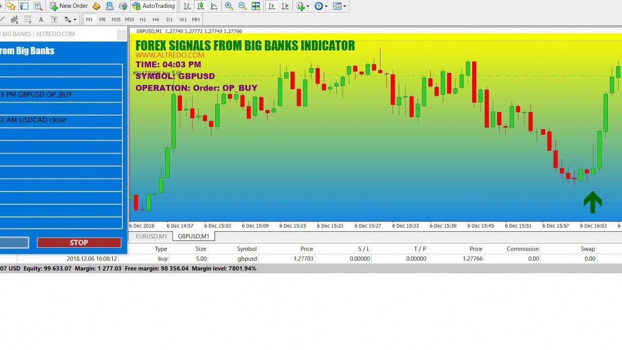 Forex Indicator Signals From Big Banks Very High Profit Forex