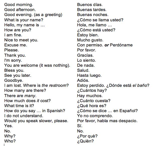 Basic Spanish Lessons Bahasa Spanyol Spanyol Bahasa