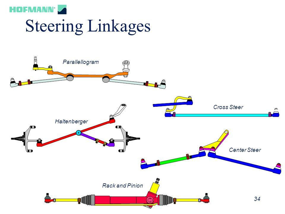 Different Linkages Steering Types