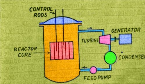Different Types Of Nuclear Reactors With Schematic Diagram With