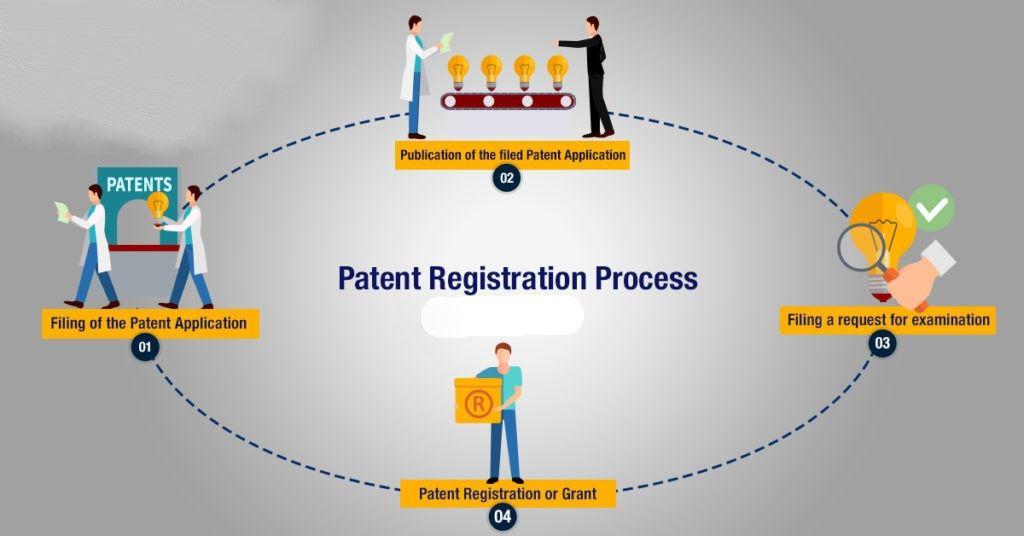 Patent Register Process Patent Registration Registration Patent Application