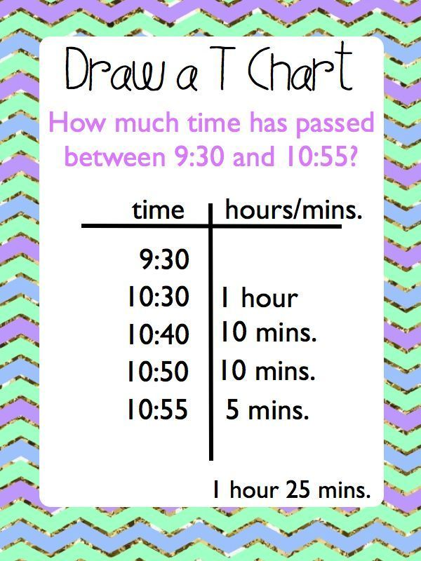 Elapsed time anchor charts task cards and worksheets also unit math rh pinterest