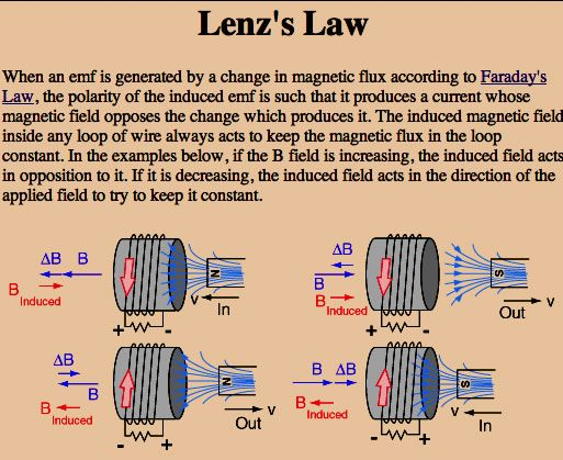 Cancelling Lenz Law Cerca Con Google Physics High School Electricity Magnetism Physics