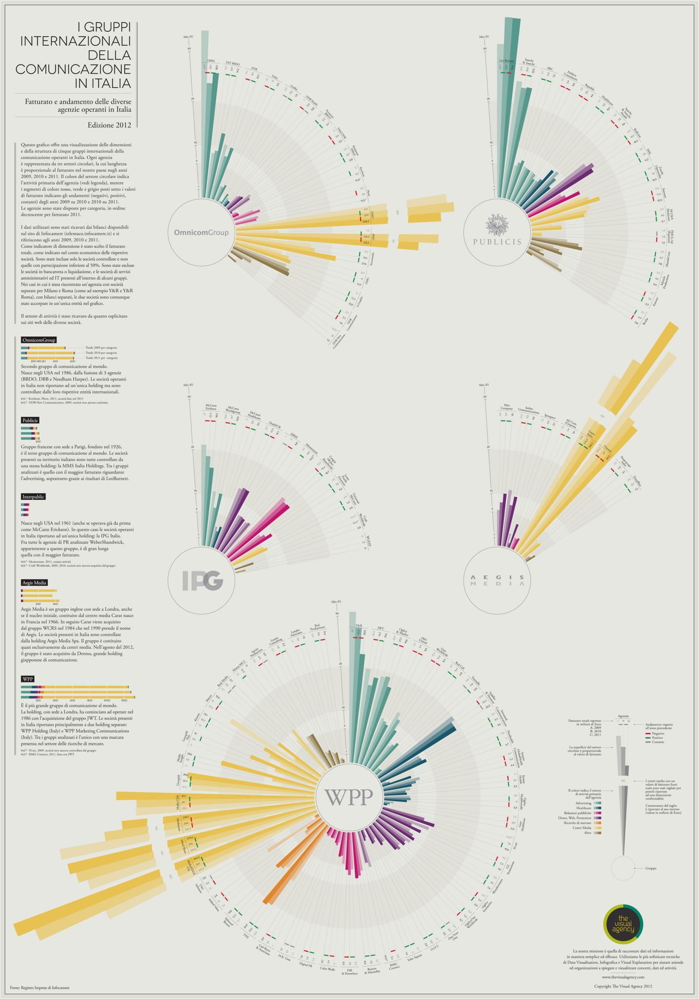 Infographics Revenues Agencies In Italy The Visual Agency Data