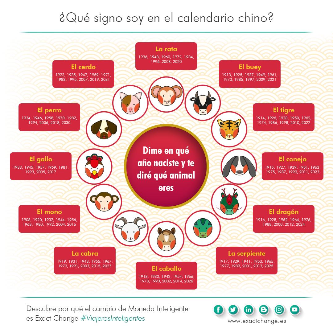 Qué Animal Eres En El Horóscopo Chino Infografía Post Año Nuevo Chino Virtudes Y Defectos Horoscopos