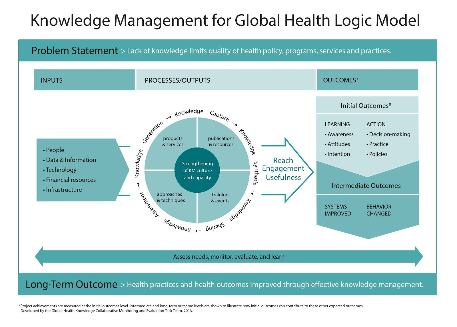 Pin by Do Thanh on Business Plan Knowledge management
