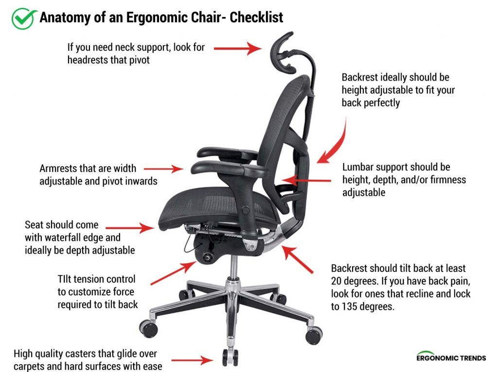 What Is An Ergonomic Chair Diagram And Checklist Ergonomic Chair Ergonomics Ergonomic Office Chair