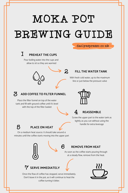 Brewing Guide to Stove-Top Espresso Makers - Daily Espresso