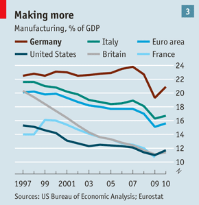 What Germany Offers The World Economic Analysis Germany France 24