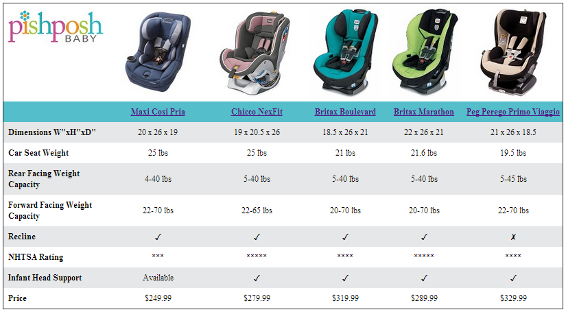 Compare And Contrast The Pria Vs Nexfit Vs Boulevard Vs Marathon Vs Primo Viaggio Chicco Car Seat Weight Britax Marathon
