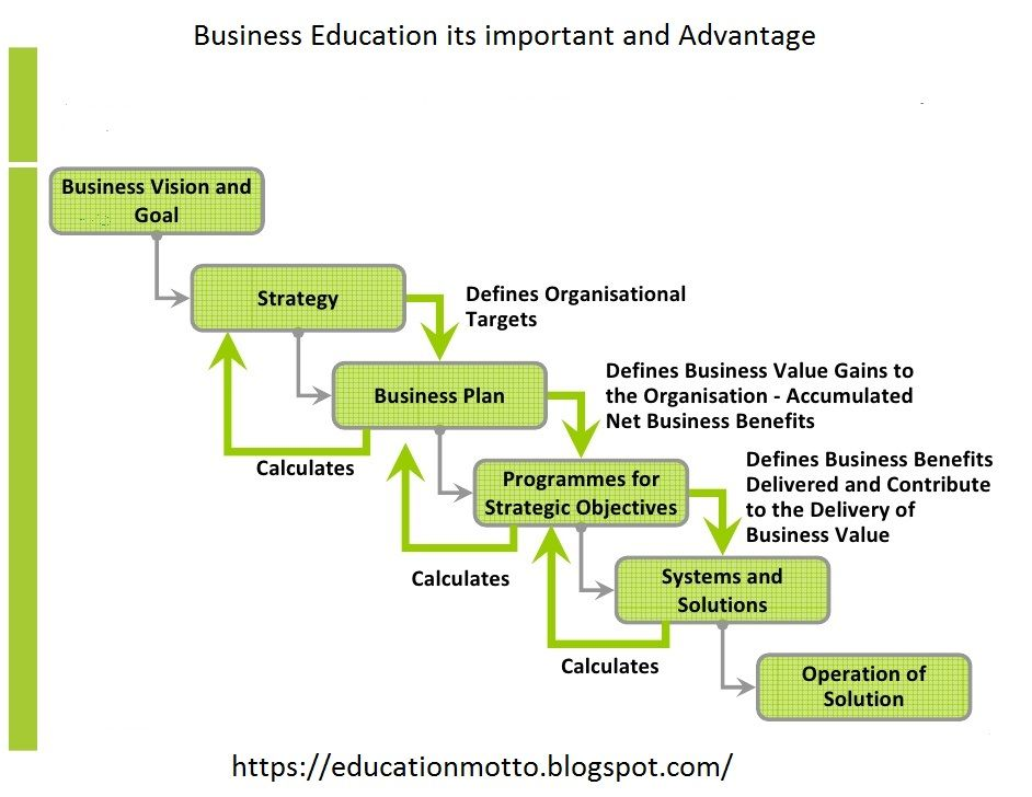 Business Education its importance and Advantage (With