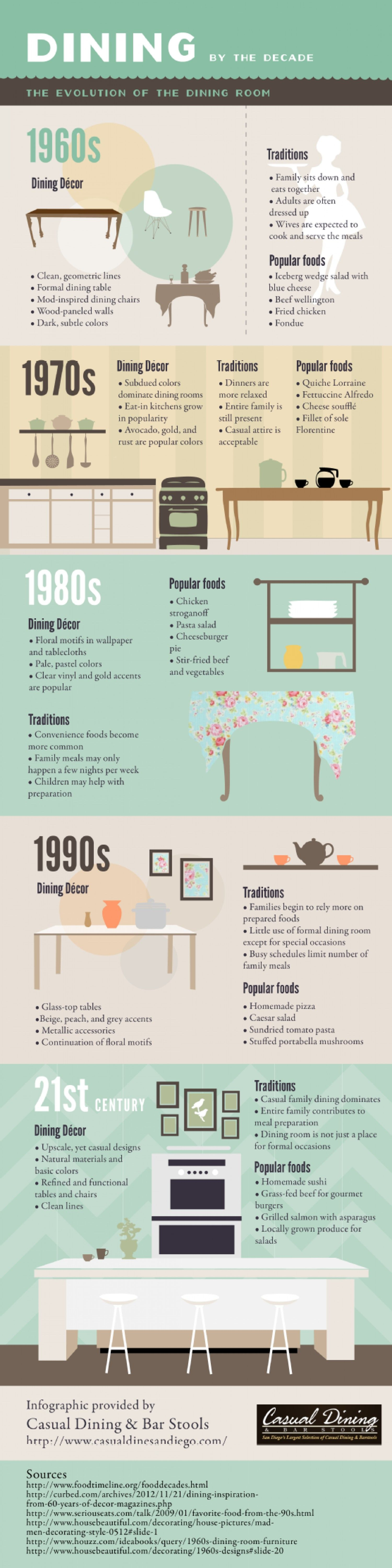 Dining By The Decade Infographic Pretty Long