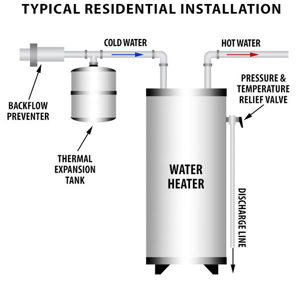 Thermal Expansion Tank Installation Water Heater Hot Water Heater Thermal Expansion