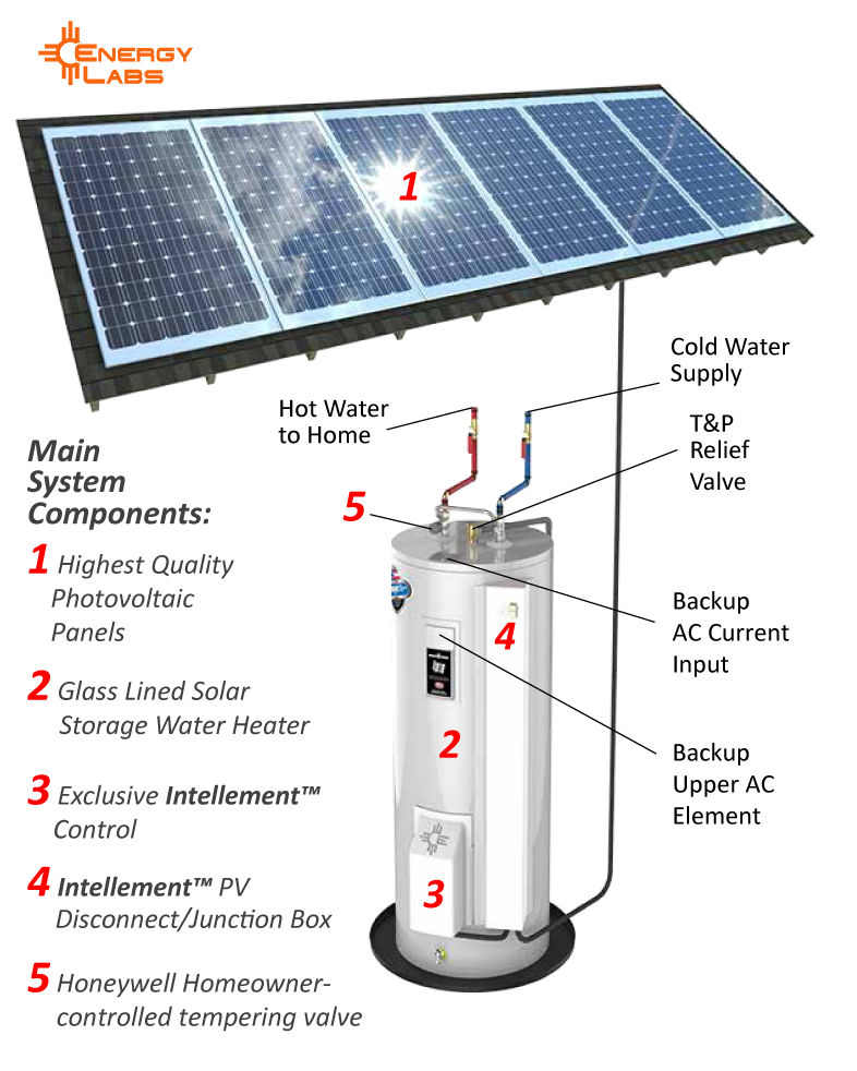 Energy Labs Solar Pv Water Heating With Intellement Electric Water Heater Solar Water Heating