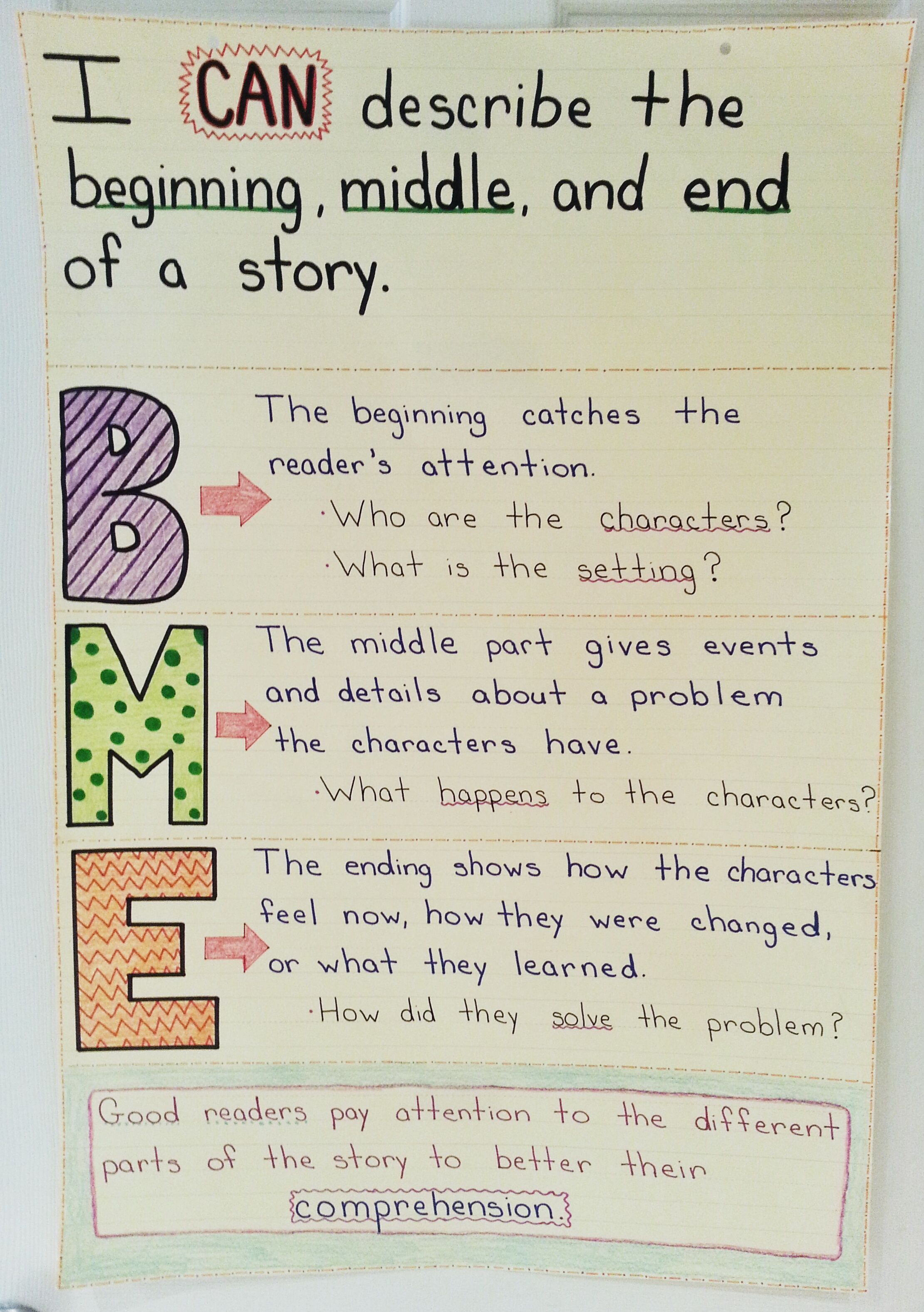 Beginning Middle And End Anchor Chart 1st Grade