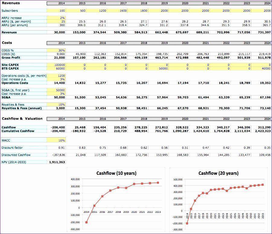 Business Excel Financial Plan Template Unique