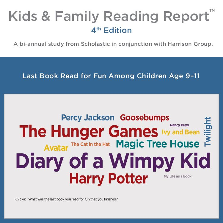 A Word Cloud Of Last Book Read For Fun Among Kids Age 9-11
