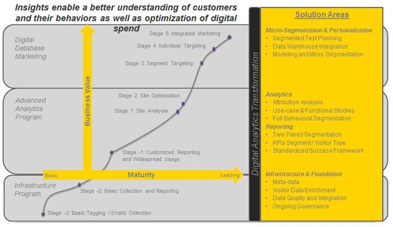 Digital Analytics Maturity Models More Thoughts From X Change