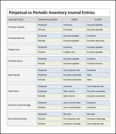 Perpetual Inventory System Journal Entries - Double Entry