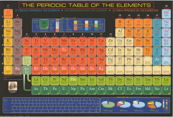 International Periodic Table of Elements Poster 24x36 Element - new periodic table of elements hd