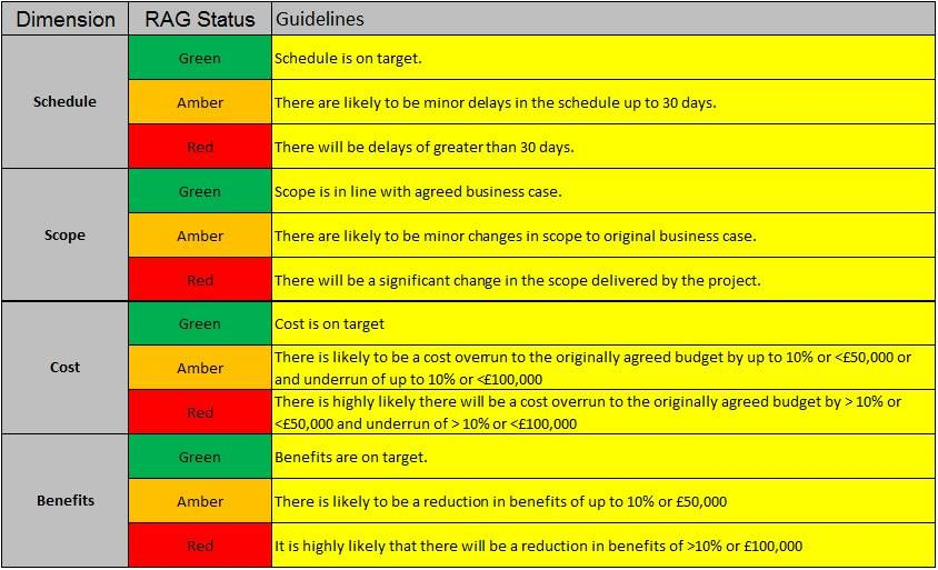 table providing example for rag status reporting levels